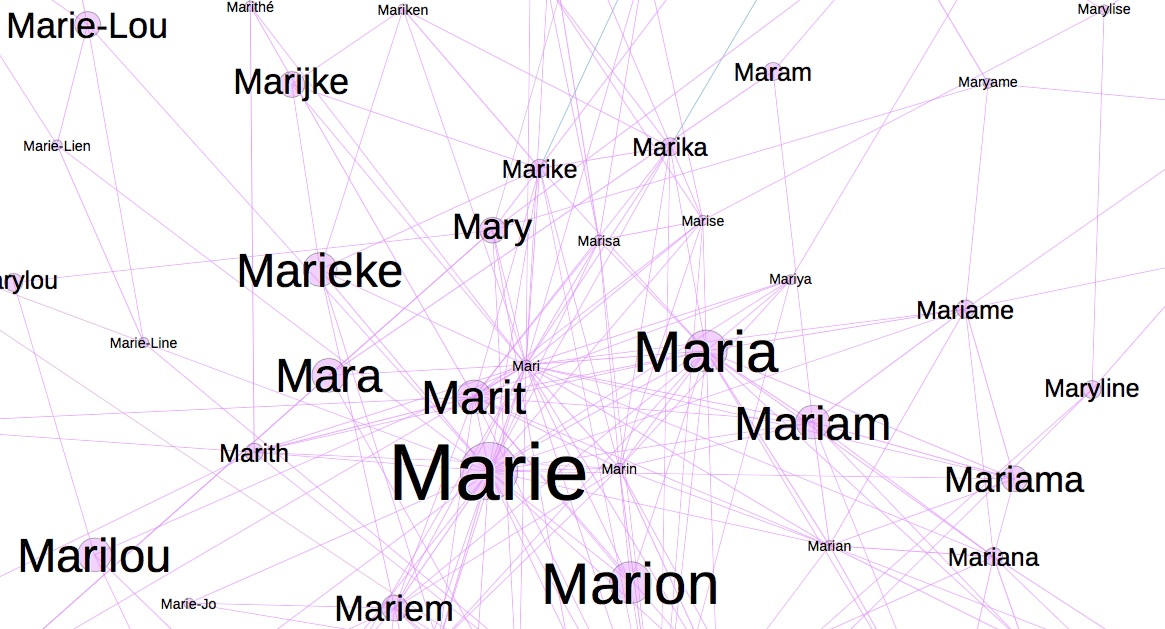 Mapping The Belgian Baby Name Space Frederik Durant S Data Blog